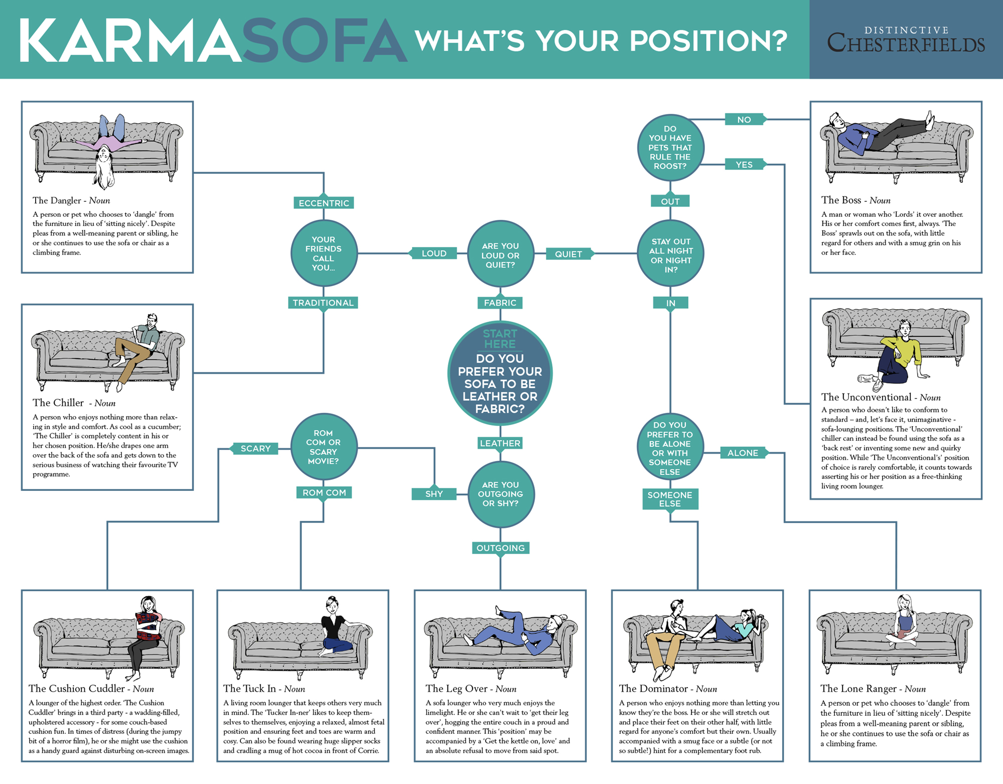 Karma Sofa Quiz Final